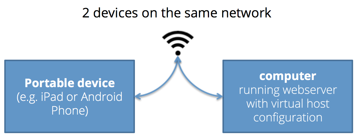iPad or Android Device on the same network